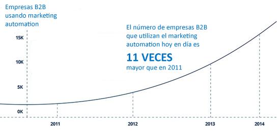Estadísticas marketing automation