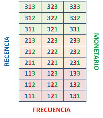 matriz segmentación RFM para ecommerce
