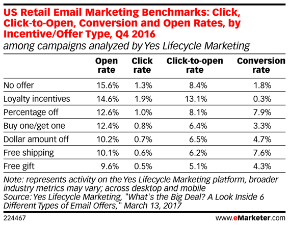 email retail