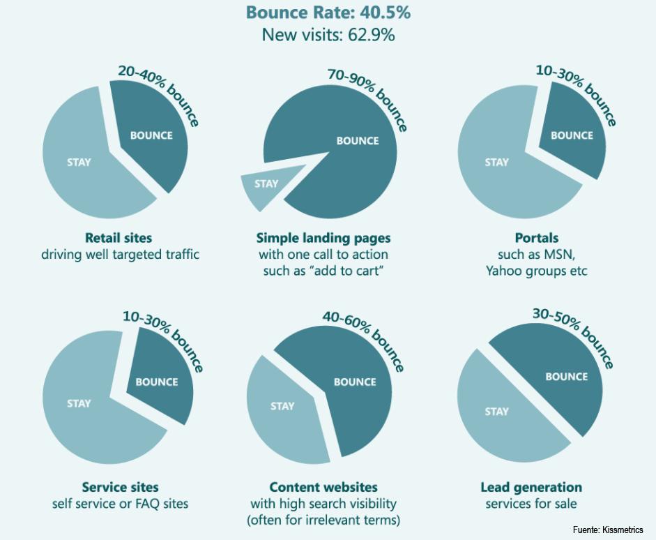 tendencias comercio electrónico tasa de rebote