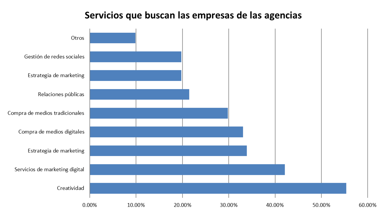 servicios de agencias que buscan las empresas