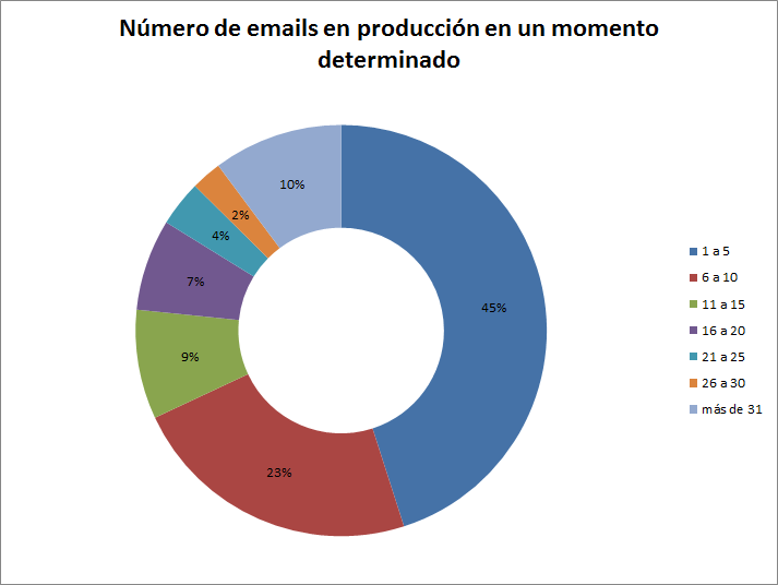 emails en produccion