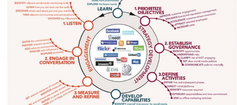 ¡Sí! Todo Negocio Necesita De Estrategia Digital, No Todos De Redes Sociales