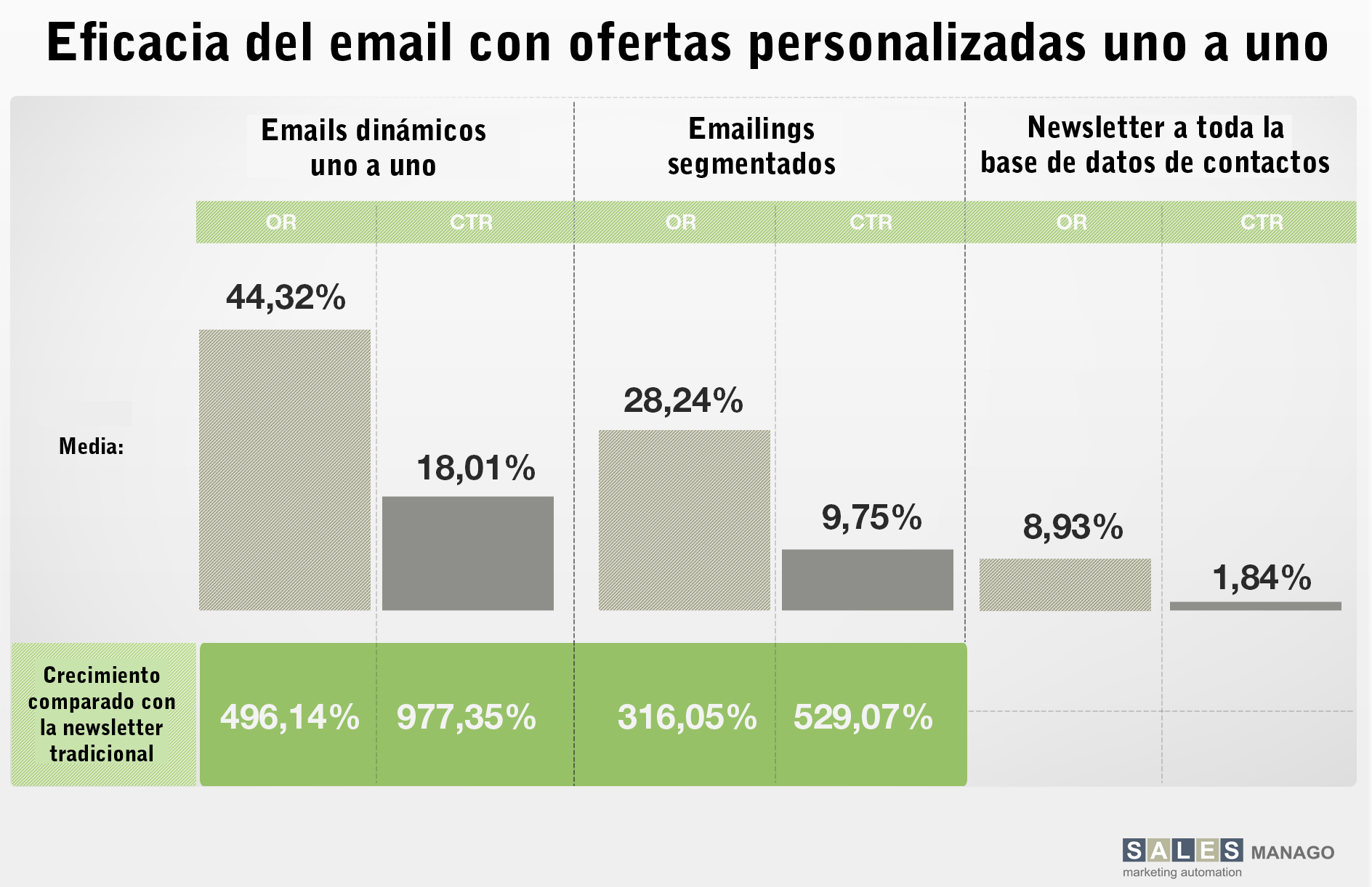 eficacia email marketing frente a marketing automation
