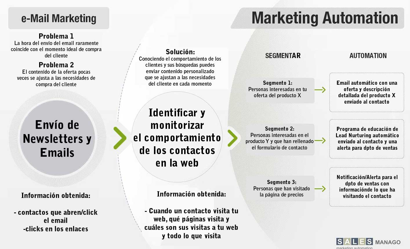 email marketing a marketing automation