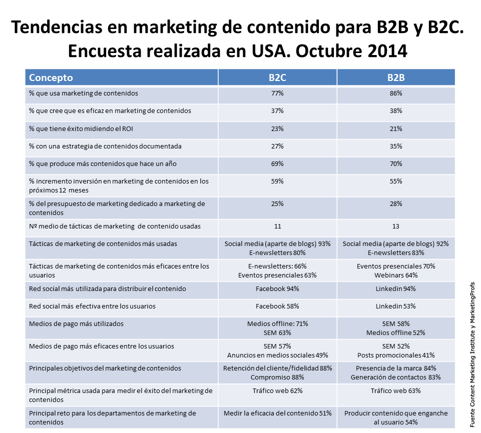 Tendencias en marketing de contenido para B2B y B2C