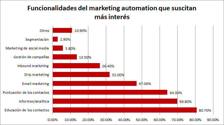 Funcionalidades del marketing automation que suscitan más interés
