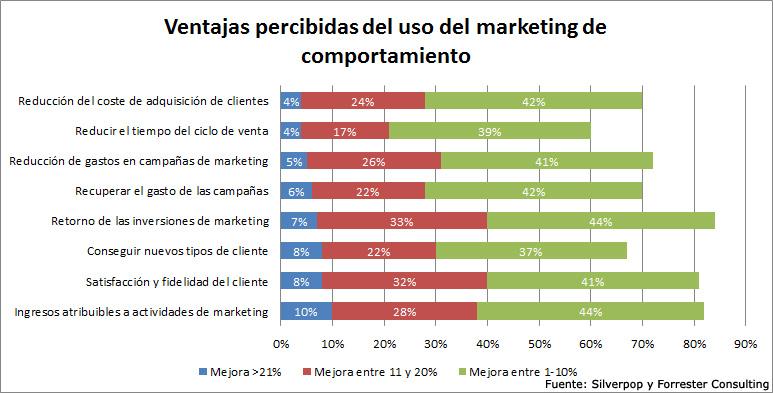 ventajas del uso del marketing de comportamiento
