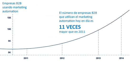 Estadísticas marketing automation