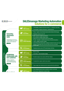 soluciones de marketing automation para ecommerce
