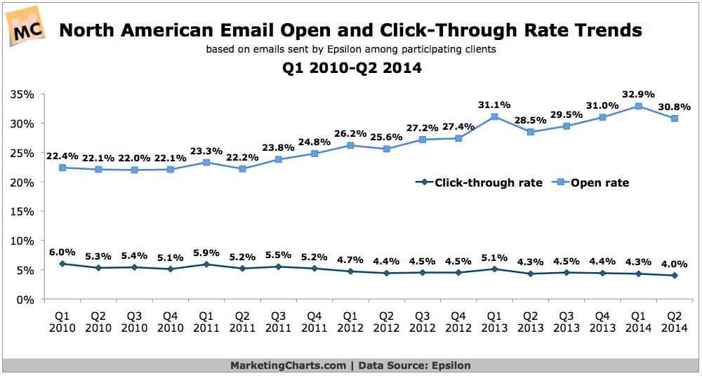 email_marketing_stats