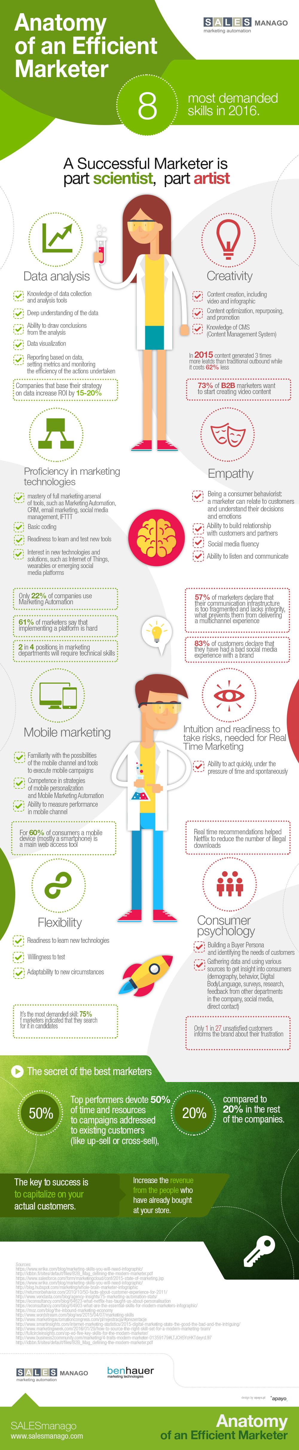 anatomía de un marketero eficiente - infografía