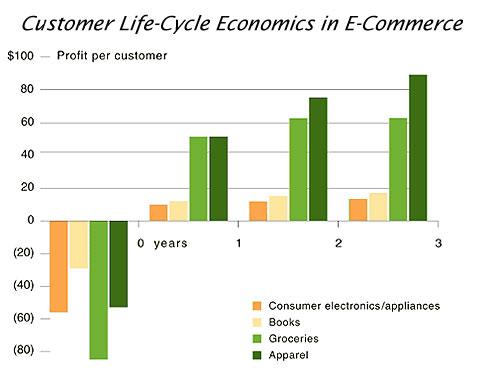 Tasa de retención de clientes en tu ecommerce