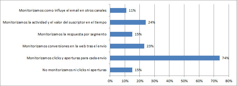 calidad lista email marketing automation
