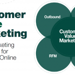 customer marketing value