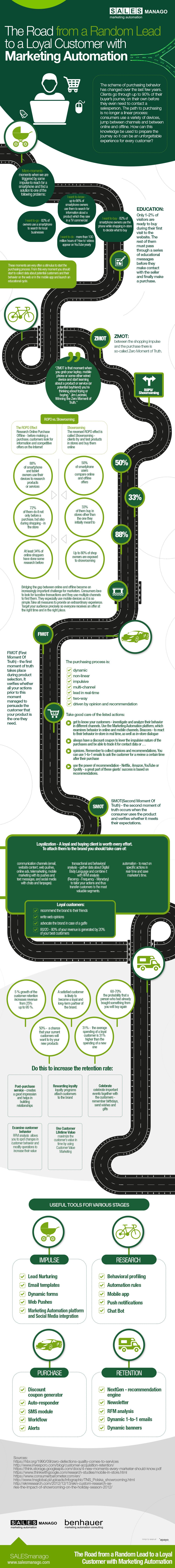 Infografía: convertir un lead en un cliente fiel