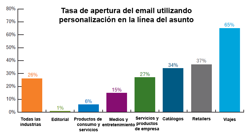aperturas email marketing