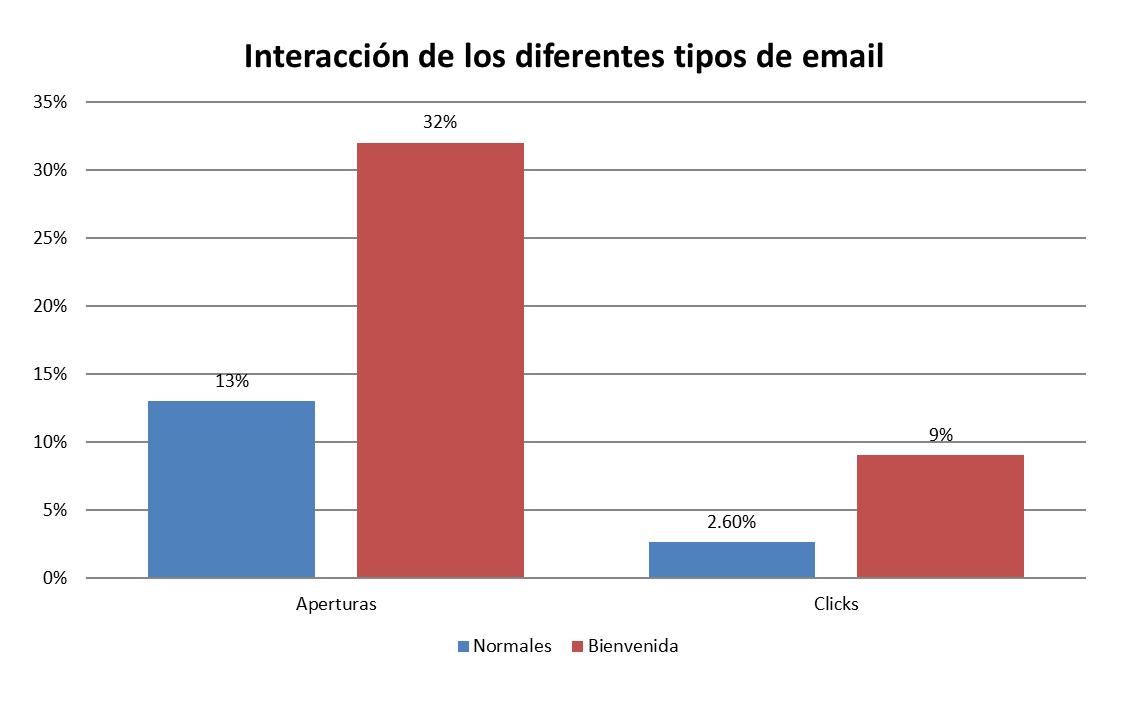 Flujos de email de bienvenida