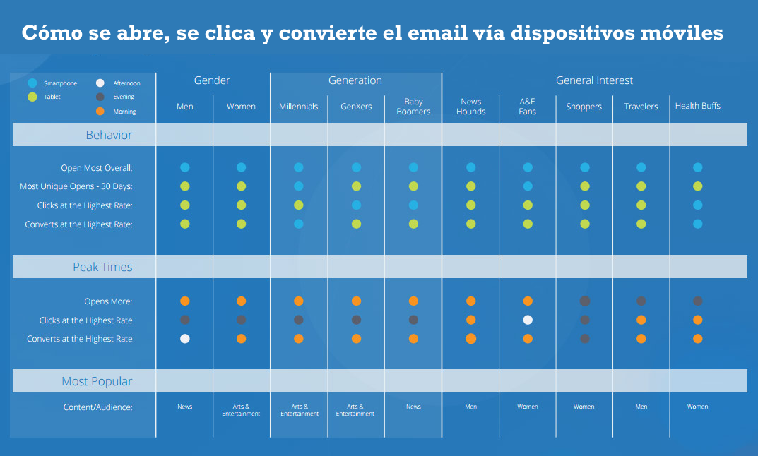 email marketing en dispositivos móviles