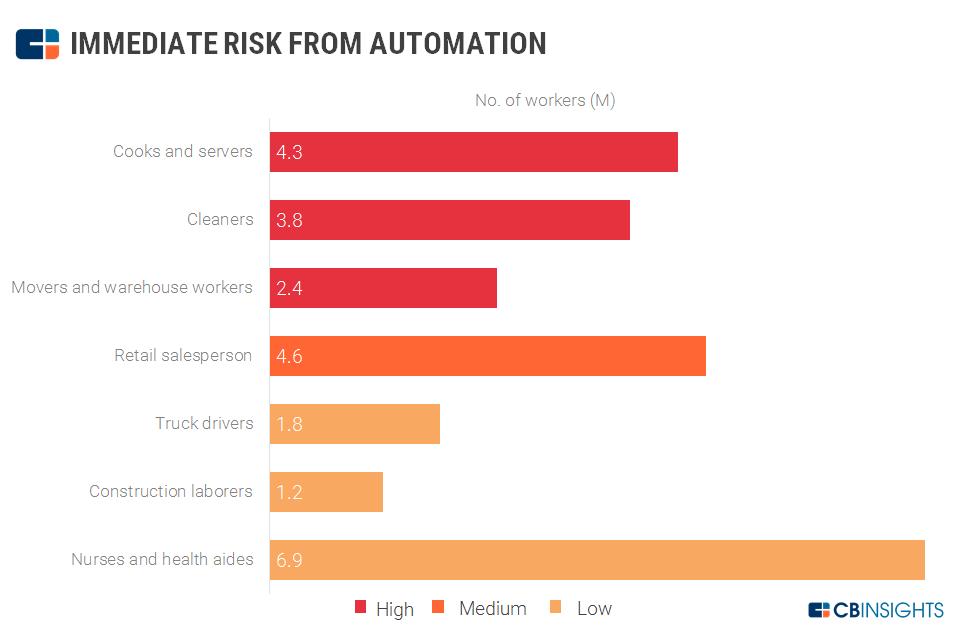 Inteligencia artificial, automatización y la economía