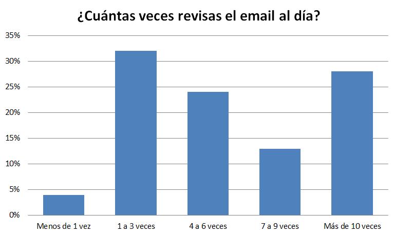 El futuro del email marketing para 2019
