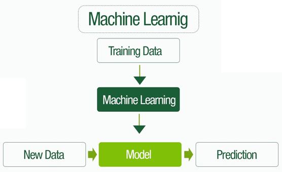 inteligencia artificial para ecommerce