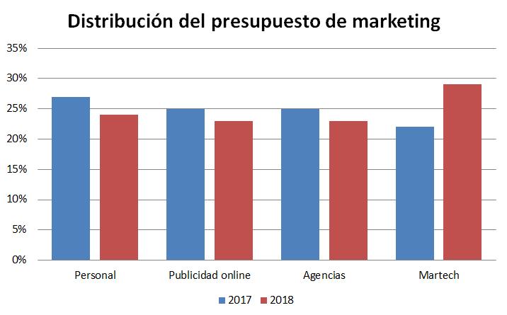 El presupuesto de marketing para 2019