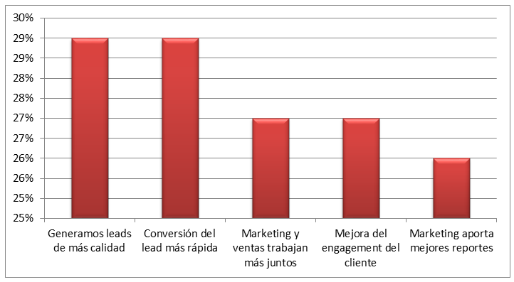 Por qué implementan las empresas el marketing automation