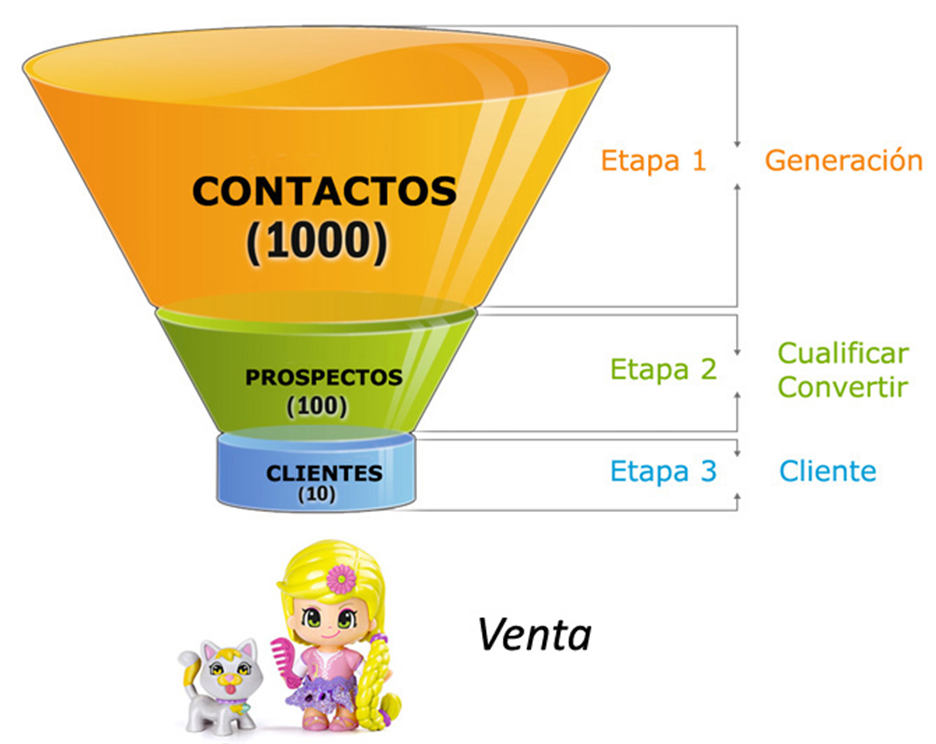 Optimiza el proceso de venta mediante el marketing automation