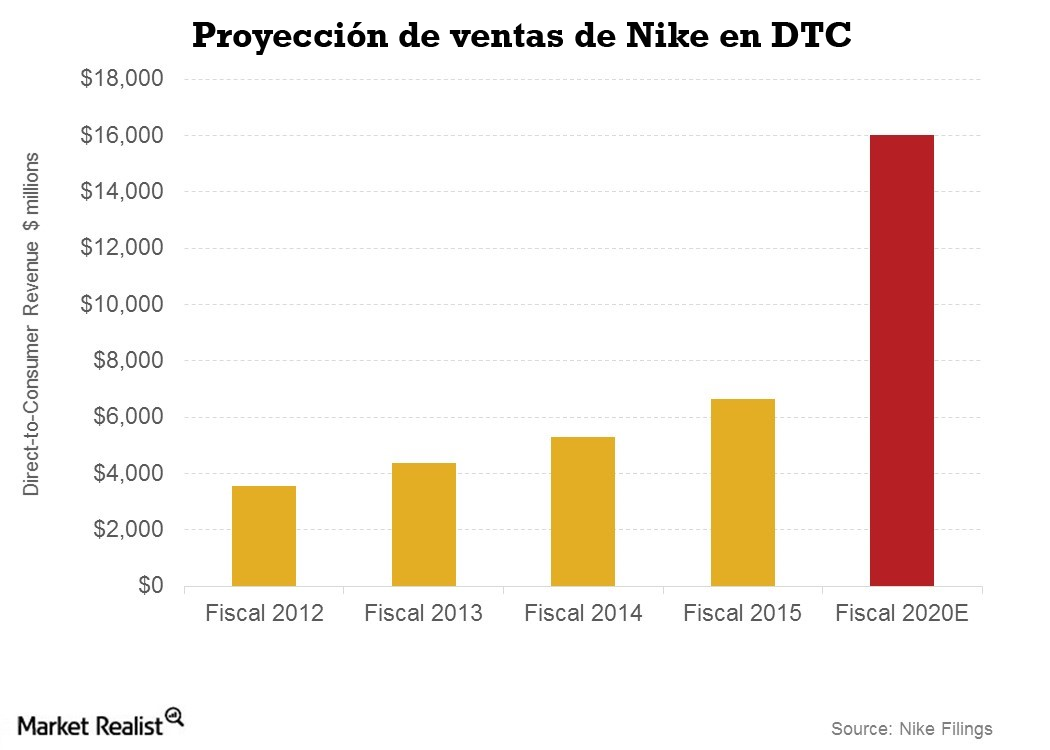 nike direct to consumer