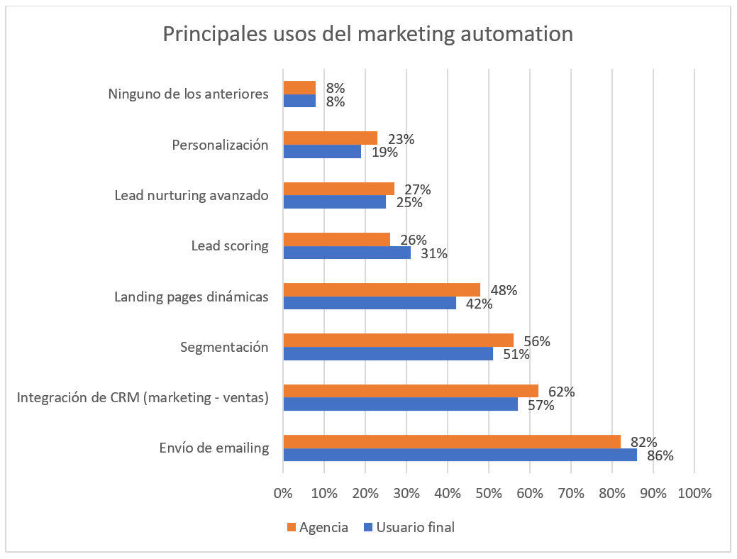 Sacar partido a tu plataforma de marketing automation