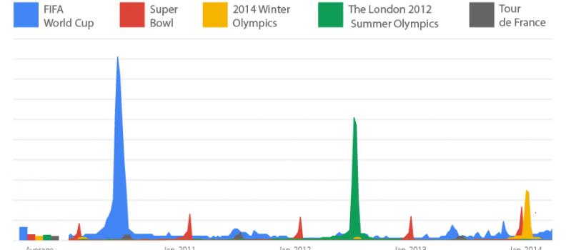 Copa Mundial Brasil 2014: el evento deportivo más social de la historia