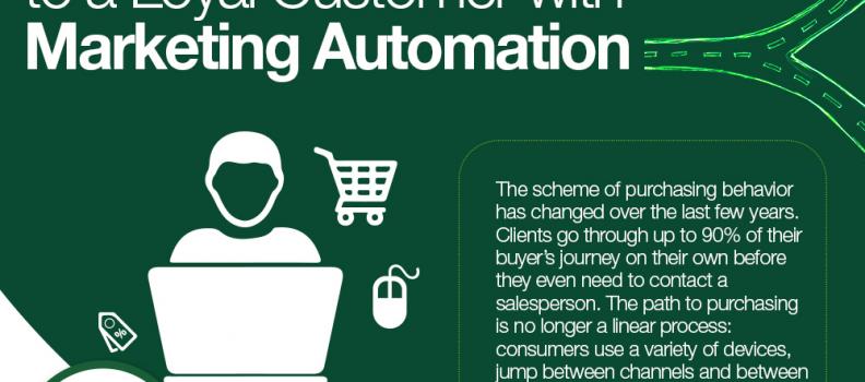 Convierte un lead en un cliente fiel con marketing automation infografía