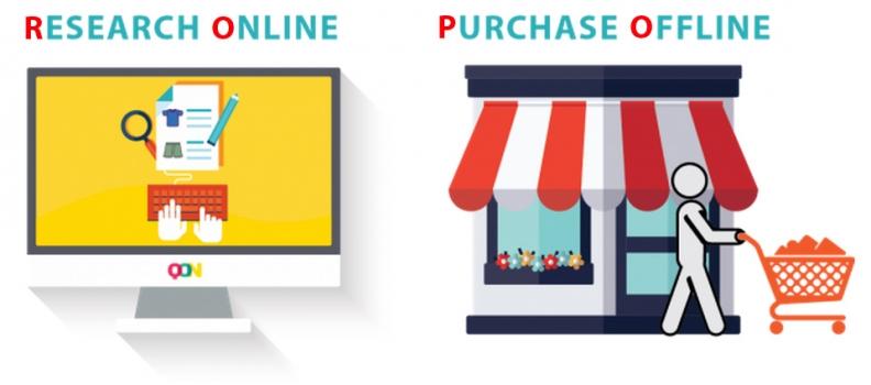 Personalización de la compra ecommerce efecto ROPO
