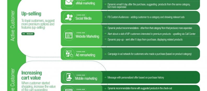 Soluciones de marketing automation para ecommerce