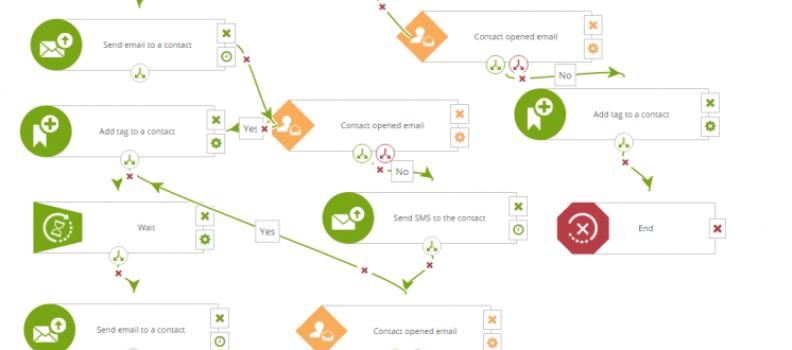 Marketing automation workflows para ecommerce